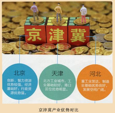 京津冀产业优势对比