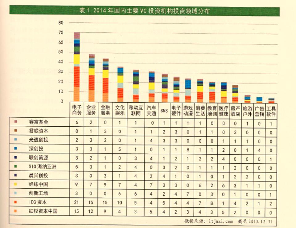 2014年国内主要VC投资机构投资领域分布
