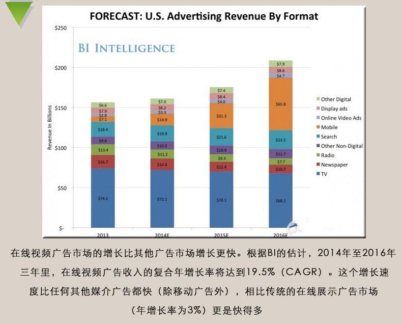 在线视频广告市场的增长比其他广告市场增长更快。根据BI的估计,2014年至2016年三年里,在线视频广告收入的复合年增长率将达到19.5%(CAGR)。这个增长速度比任何其他媒介广告都快(除移动广告外),相比传统的在线展示广告市场(年增长率为3%)更是快得多